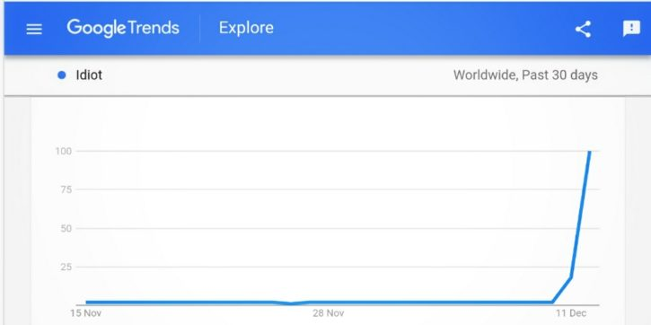 Screenshot Google Trends for Idiot