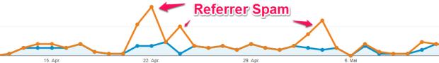Referrer Spam 2 in Google Analytics